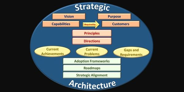 What is Strategic Architecture?