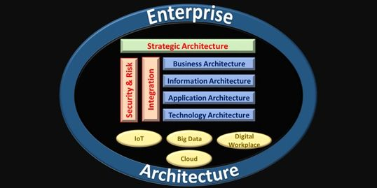 What is Enterprise Architecture?
