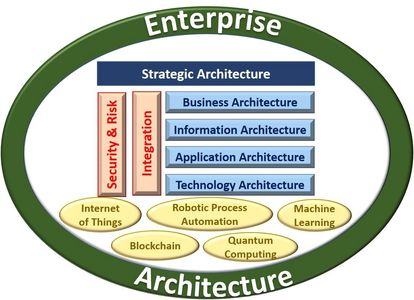 Enterprise Architecture Strategic Architects