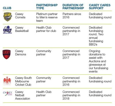 Our Sporting Clubs Partnerships