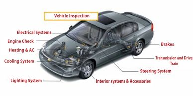 Vehicle multi point inspection in Hendricks county Indiana. car inspection. Check List. Check over.