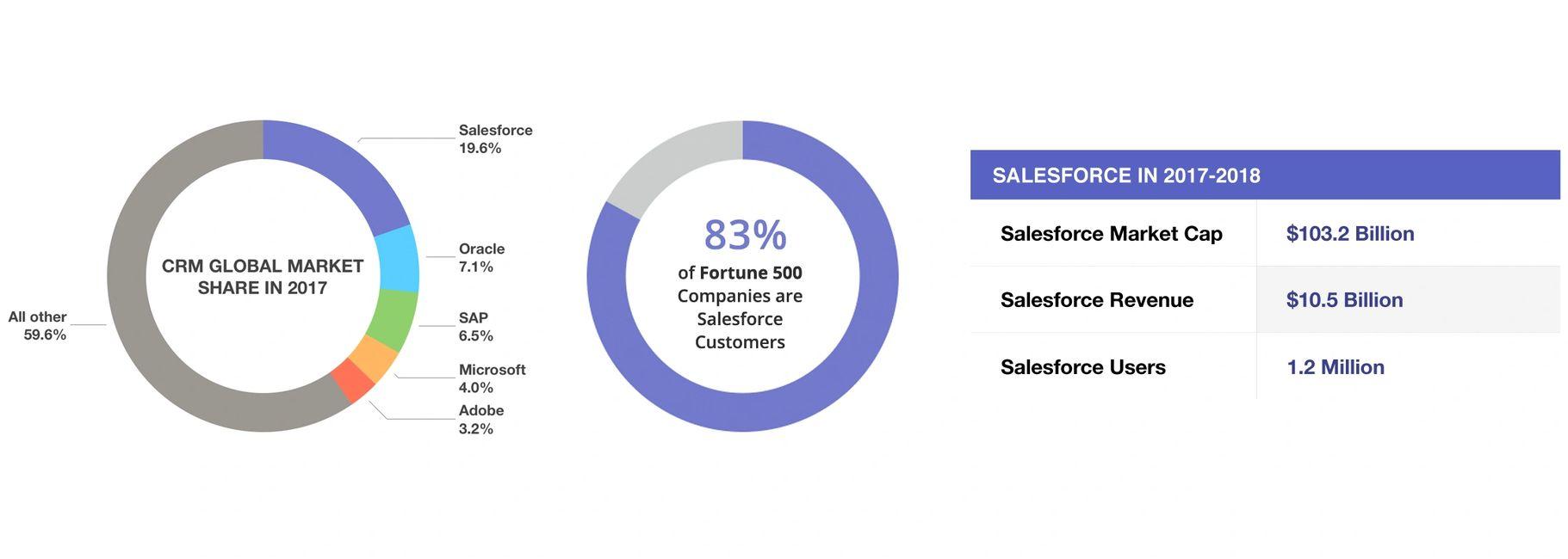 Salesforce Class 24 Asuccini