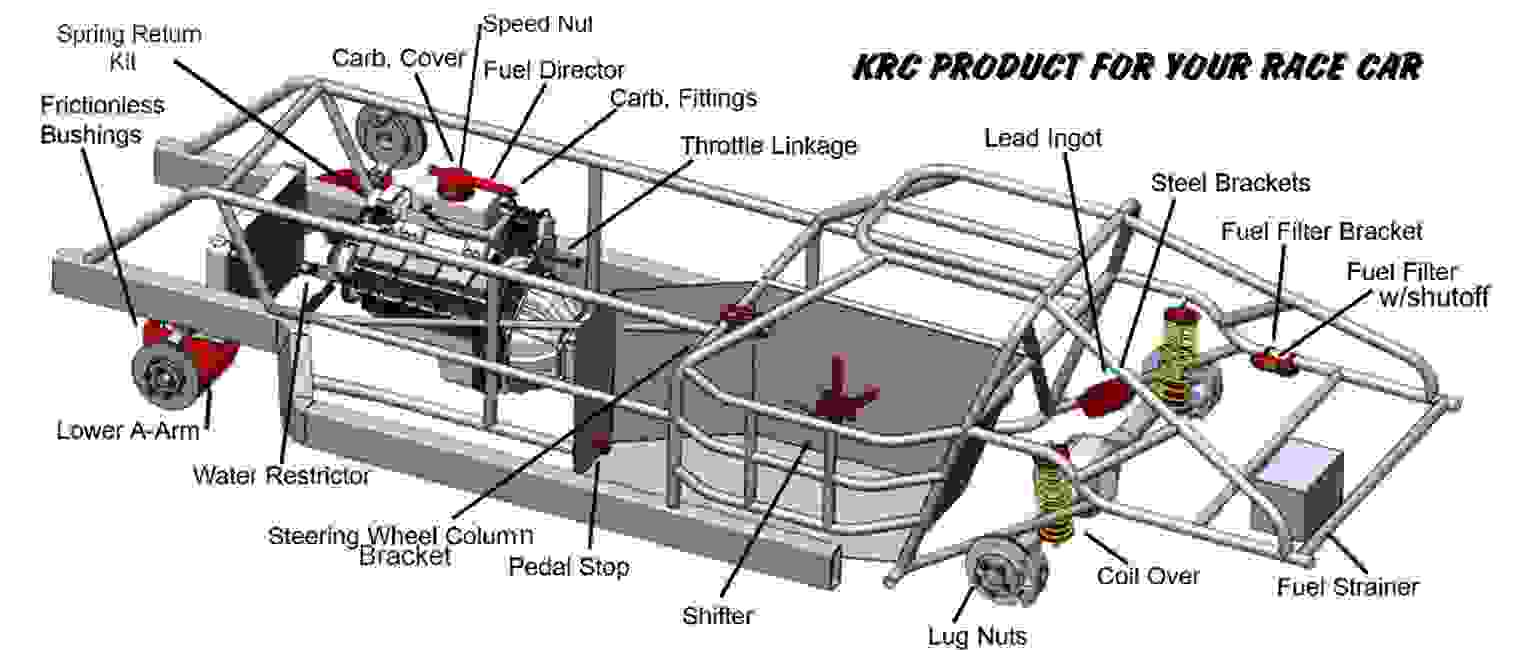 KRC products outlined
