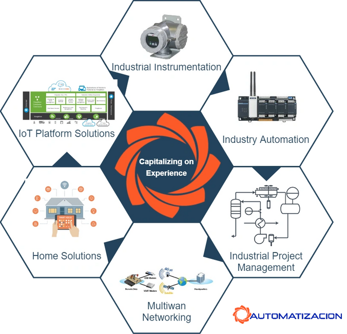 Capitalize on IoT, Home and Industrial  Solutions experience. From high tech to high reliability. br