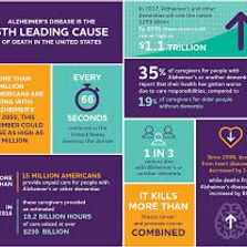 quick facts about dementia and Alzheimer's
