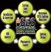 The SES Certified Process guarantees your Tennis LED Lighting Project will have a successful outcome