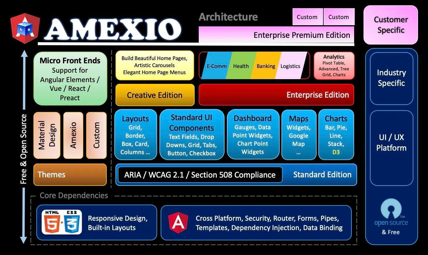 Amexio API v5 18