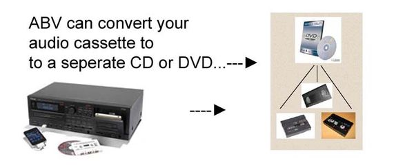 Cassette to CD conversion diagram. With real-time transfer process. And, quick turn-around.