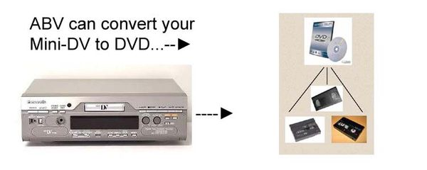 Mini-DV to DVD conversion diagram