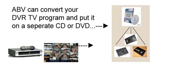 DVR TO DVD conversion diagram