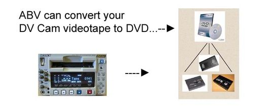 DV Cam to DVD diagram