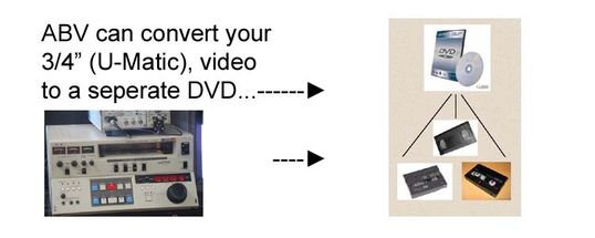 "U-Matic (3/4"") videotape conversion diagram"