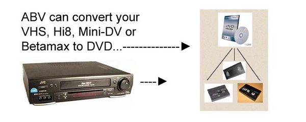 VHS to DVD conversion diagram. We also transfer Hi-8, Mini-DV and Betamax videotape formats.