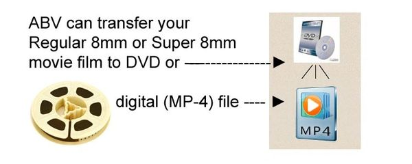 Motion Picture Film to DVD conversion diagram