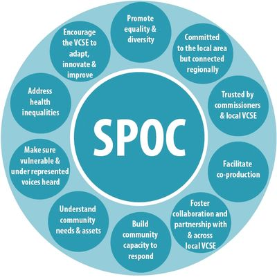 10 Elements of a successful SPOC