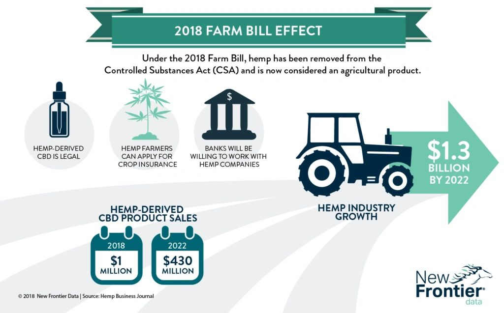 The 2018 Farm Bill gives Hemp/CBD companies access to 401(k) plans and related tax deductions