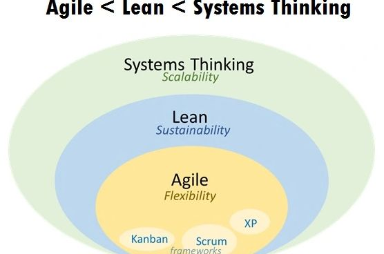 Nested circles of agile, lean and systems thinking