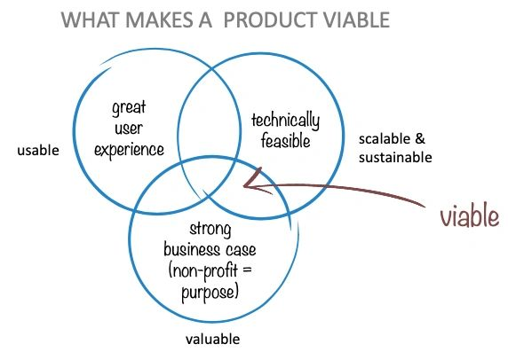 3 overlapping circles with UX, Technical, and business case