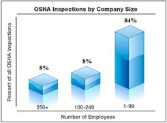 OSHA Inspection by company size