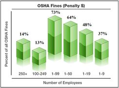OSHA inspection by fine penalty dollar