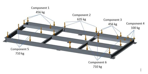 Loading constraints for finite element analysis of steel platform
