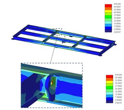 Simulation results for finite element analysis of steel platform