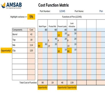 Cost Function Matrix FREE Template