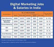 A table shows the average salary in India for various Digital Marketing roles.