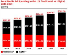 A chart shows the comparision between the Traditional and Digital Marketing in the US.