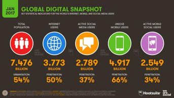 A survey by Hootsuite shows the global digital growth.