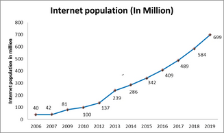 A line graph shows the internet growth in India since 2006.