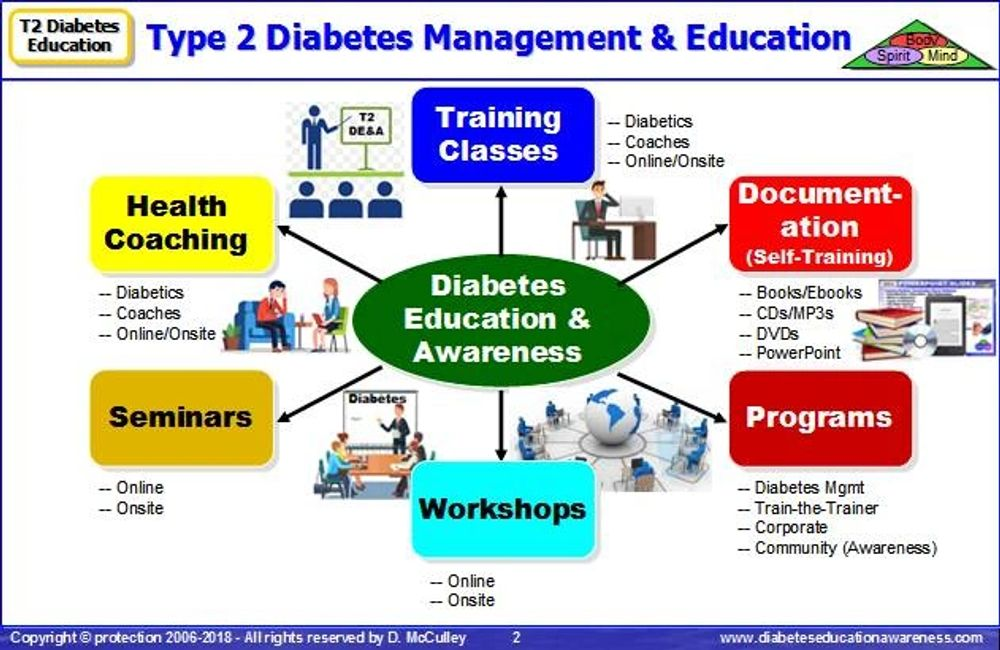 Type 2 Diabetes Management & Education Platforms