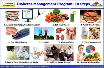 Diagram: The 10 Steps of the Type 2 Diabetes Management Program