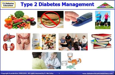 Diagram: Type 2 Diabetes Management