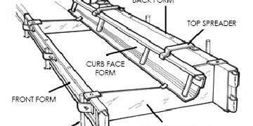 RTM Supply has over 30 years selling Curb Forms in Atlanta.