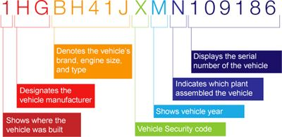 How to read a vehicle identification number 17 character code. VIN can be found on your VIN plate