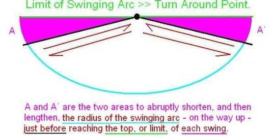 Electric Capacitance equals Radius of Swinging Arc