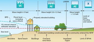 National Flood Insurance Progam (NFIP) regulations require coastal communities to ensure that build