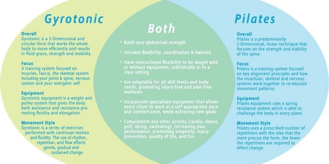 Compare Pilates and Gyrotonic