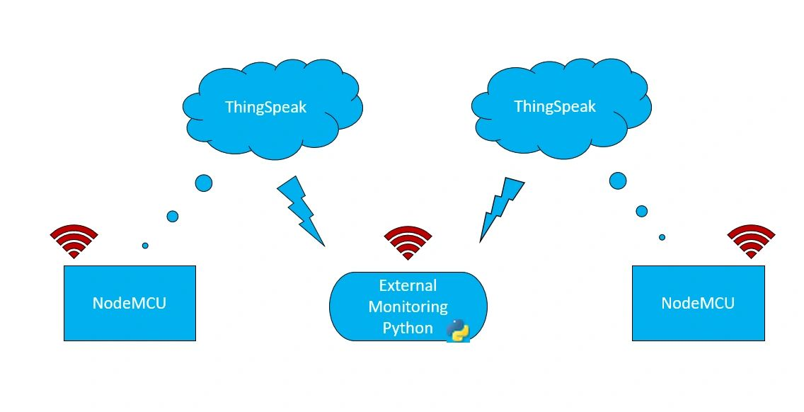 IoT Enabled Plant Monitoring