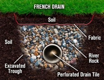 French Drain Example