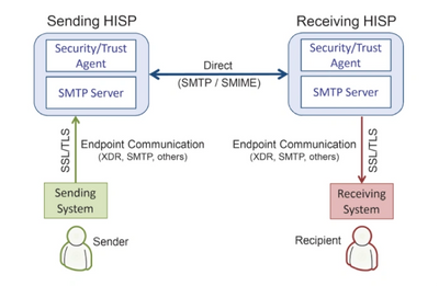 Secure Direct messaging infographic