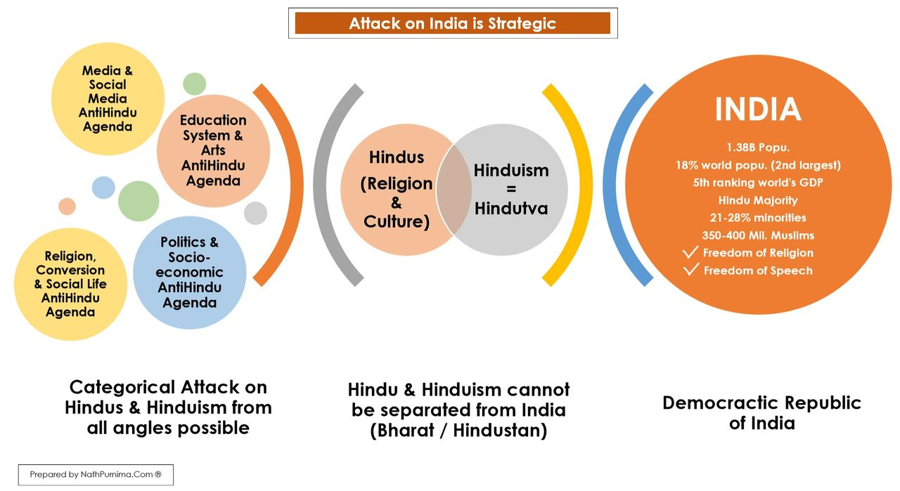 4 Key Areas of Attack on Hinduism, Hindus, and India
