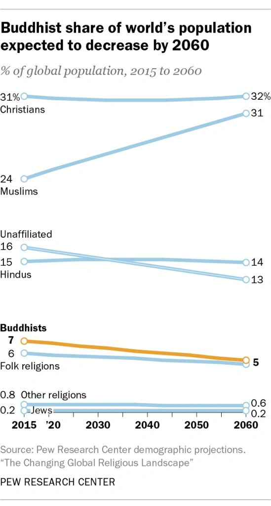 Hindus and Buddhists will decline, Islam is fastest growing, Christianity remains the same