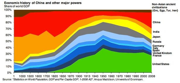 The economic history of the world: From the year 1 AD showing the major power share of world GDP, from a research letter written by Michael Cembalest, chairman of market and investment strategy at JP Morgan