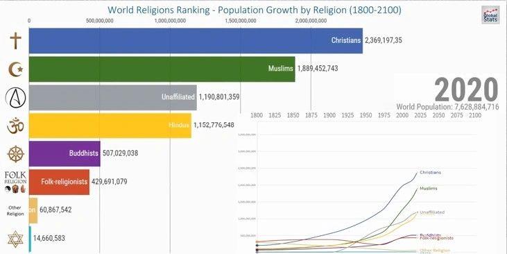 World Population 2020