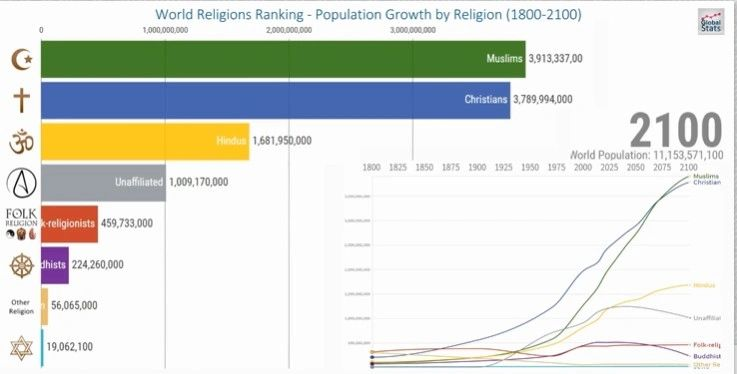 Projected World Population of 2100