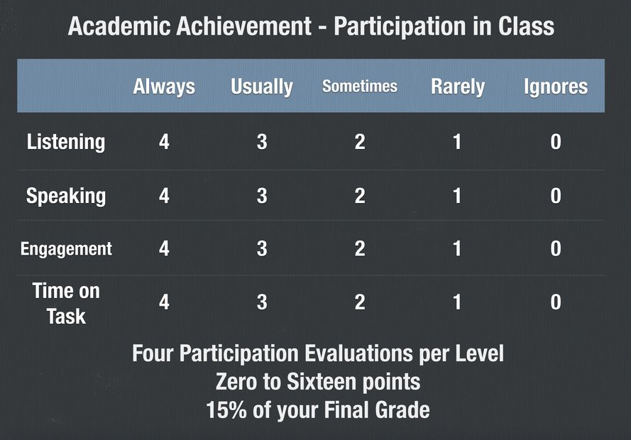 participation, participating, participate, achievement, achieving, achieve, achiever, evaluation