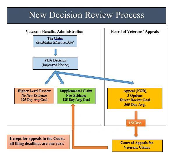 Appeals Modernization Act