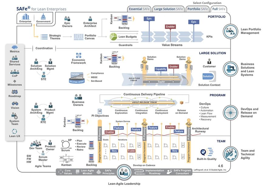Scaled Agile Framework for Lean Enterprise v4.6